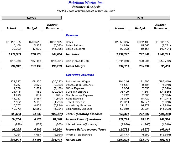 budget variation report example The budget variance report shows you how expenses compare to  an example  budget variance report an example budget variance report.