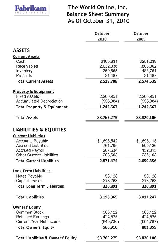 Management Reporter Balance Sheet FRxBuzz – Balance Sheet